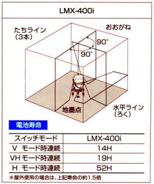 レーザーマルチライン LMX-400i
