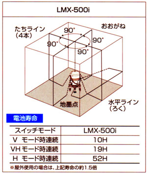 レーザーマルチライン LMX-500i