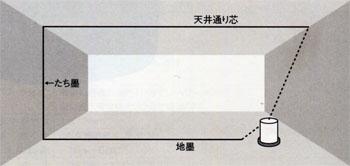 たち一発 LV-201