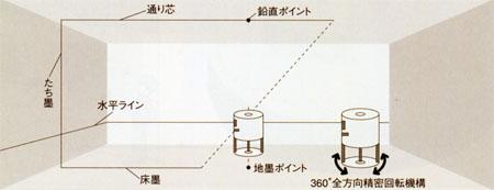 ロボライン LV-205